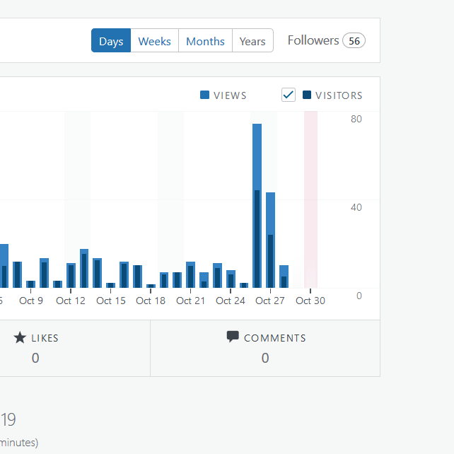 100 Days of Blogging FI 1
